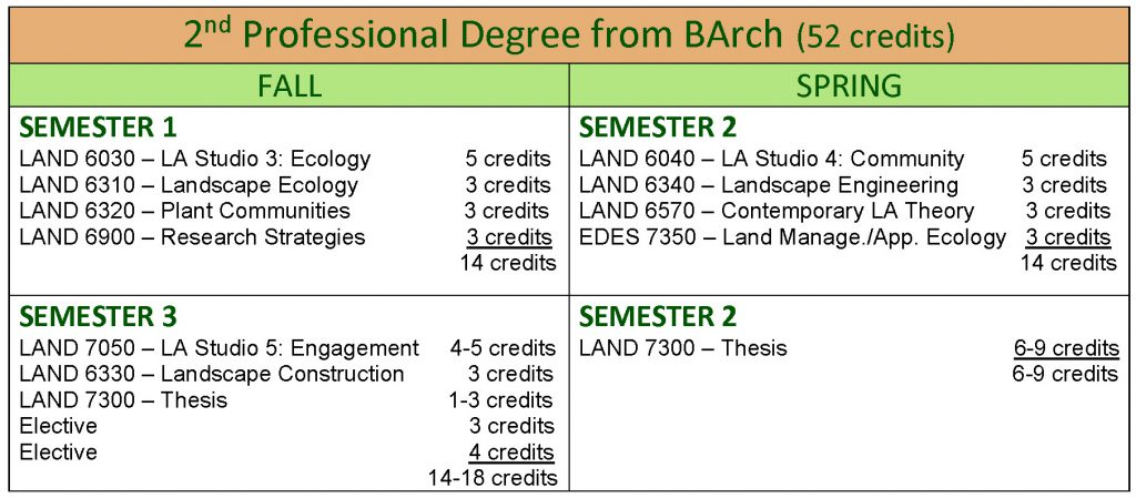 MLA 2nd Pro Degree from BArch