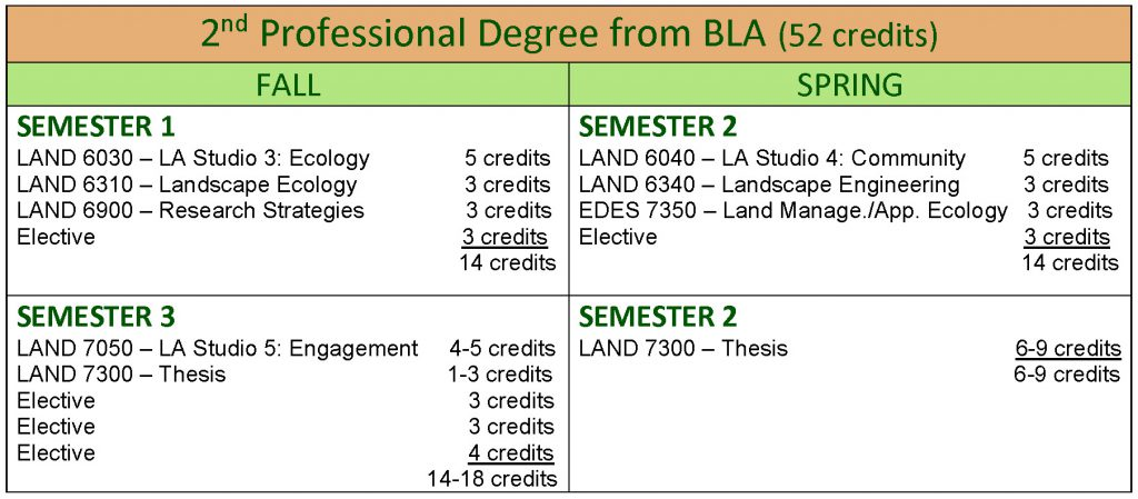 MLA 2nd Pro Degree from BLA